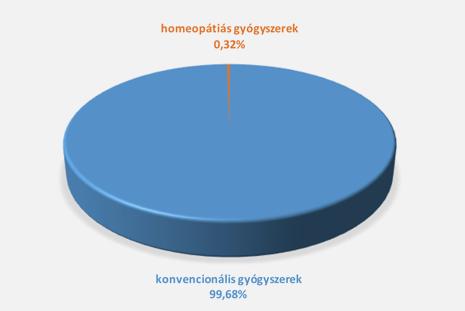 Milliárdos biznisz, avagy mekkora részt hasít ki a homeopátia a hazai gyógyszerpiacból?